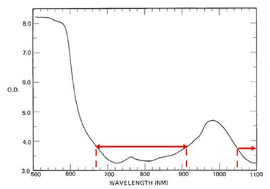 laser absorption spectrum human hand